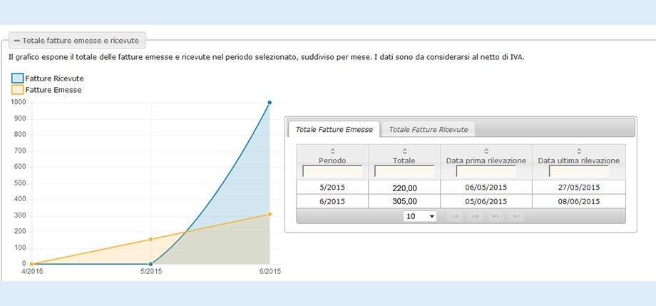 Software gestionale per Poliambulatori | ImpresaInCloud